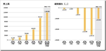 カオナビ(4435)IPO売上高及び経常損失