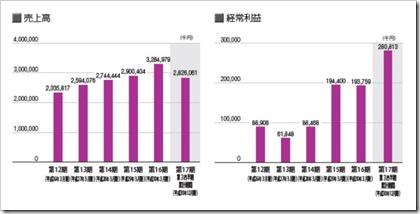 フレアス(7062)IPO売上高及び経常利益