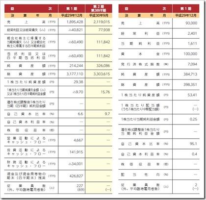 日本ホスピスホールディングス(7061)IPO経営指標