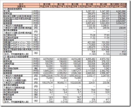 共栄セキュリティーサービス(7058)IPO経営指標