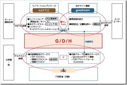 gooddaysホールディングス(4437)IPO事業系統図