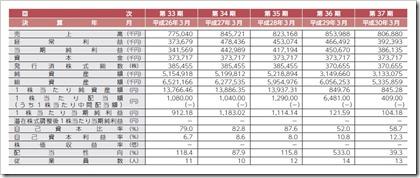 KHC(1451)IPO経営指標