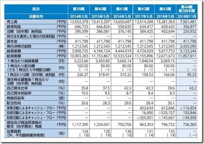 ダイコー通産(7673)IPO経営指標