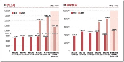 KHC(1451)IPO売上高及び経常利益
