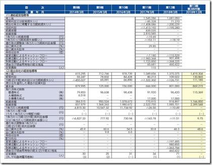 ミンカブ・ジ・インフォノイド(4436)IPO経営指標
