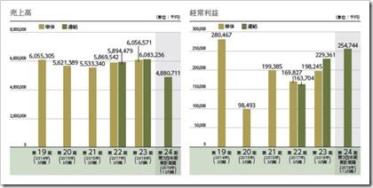 エヌ・シー・エヌ(7057)IPO売上高及び経常利益