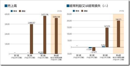 gooddaysホールディングス(4437)IPO売上高及び経常損益
