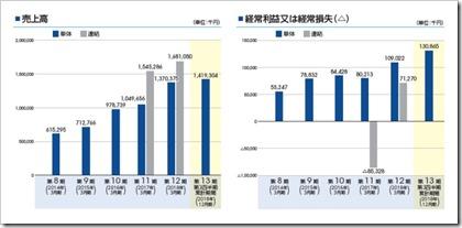 ミンカブ・ジ・インフォノイド(4436)IPO売上高及び経常損益