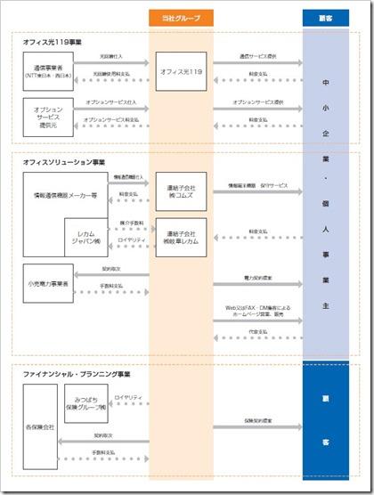 東名(4439)IPO事業系統図