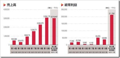 サーバーワークス(4434)IPO売上高及び経常利益