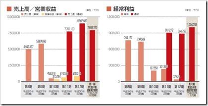 コプロ・ホールディングス(7059)IPO売上高及び経常利益