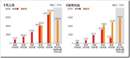 エードット(7063)IPO売上高及び経常利益