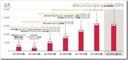 サーバーワークス(4434)IPOAPNプレミアコンサルティングパートナー