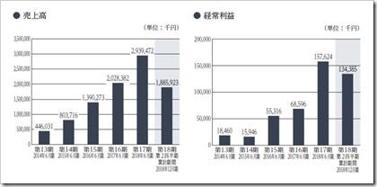 NATTY SWANKY(7674)IPO売上高及び経常利益