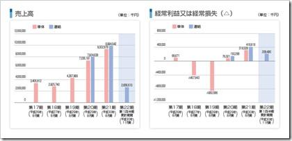 東名(4439)IPO売上高及び経常損益
