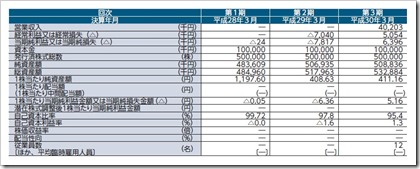 gooddaysホールディングス(4437)IPO経営指標