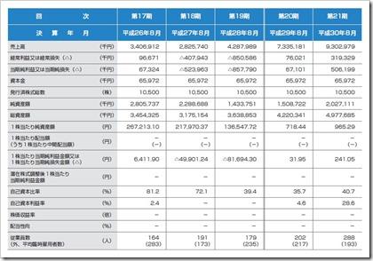 東名(4439)IPO経営指標