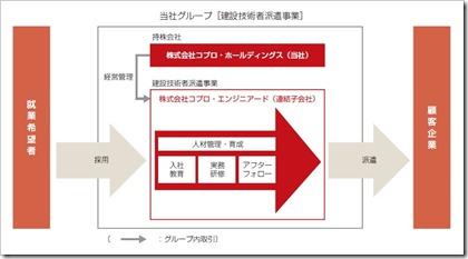 コプロ・ホールディングス(7059)IPO事業系統図