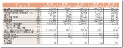 ギークス(7060)IPO経営指標