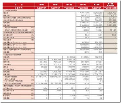 コプロ・ホールディングス(7059)IPO経営指標