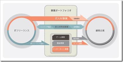 ギークス(7060)IPO事業系統図