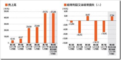Welby(4438)IPO売上高及び経常損益