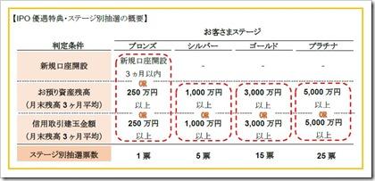 SMBC日興証券IPO優遇特典