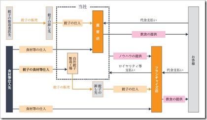 NATTY SWANKY(7674)IPO事業系統図