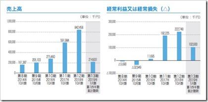 トビラシステムズ(4441)IPO売上高及び経常損益