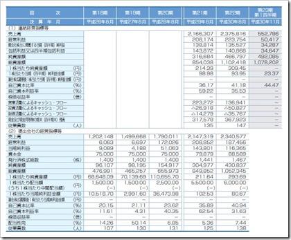 ヴィッツ(4440)IPO経営指標