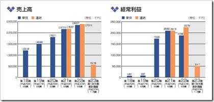 ヴィッツ(4440)IPO売上高及び経常利益
