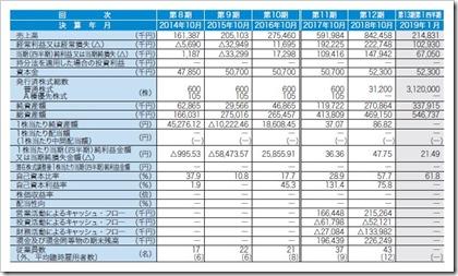 トビラシステムズ(4441)IPO経営指標
