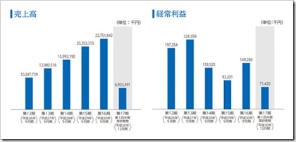 グッドスピード(7676)IPO売上高及び経常利益