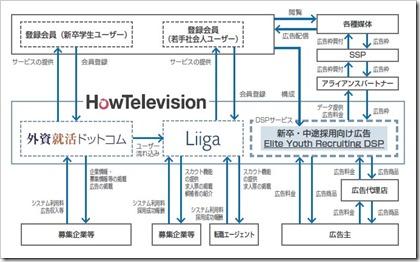 ハウテレビジョン(7064)IPO事業系統図