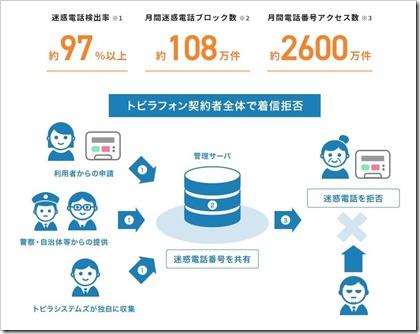 トビラシステムズ(4441)IPOトビラフォン実績