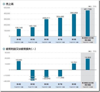 ハウテレビジョン(7064)IPO売上高及び経常損益