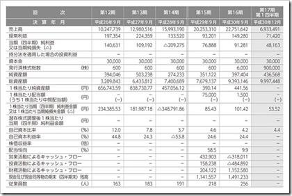 グッドスピード(7676)IPO経営指標