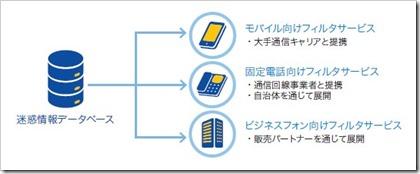 トビラシステムズ(4441)IPO迷惑情報フィルタ事業