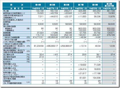 ハウテレビジョン(7064)IPO経営指標