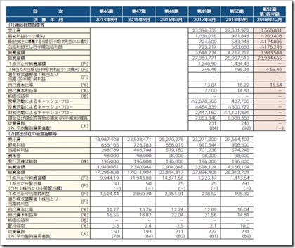 大英産業(2974)IPO経営指標