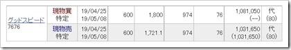 グッドスピード(7676)IPOセカンダリ2019.4.25