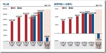 大英産業(2974)IPO売上高及び経常損益