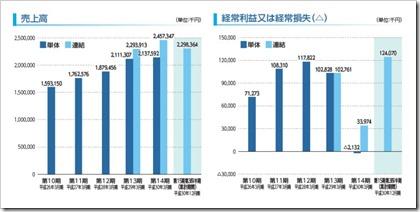 バルテス(4442)IPO売上高及び経常損益