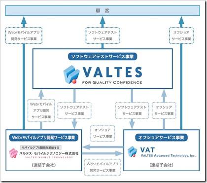 バルテス(4442)IPO事業系統図