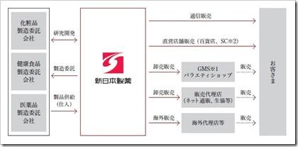 新日本製薬(4931)IPO事業イメージ