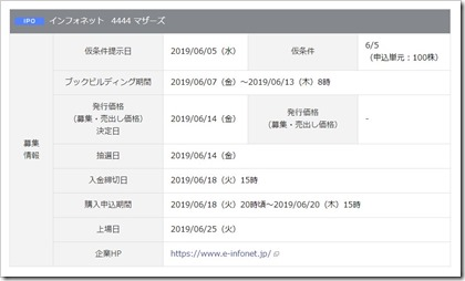 インフォネット(4444)IPO岡三オンライン証券