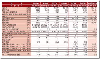 新日本製薬(4931)IPO経営指標