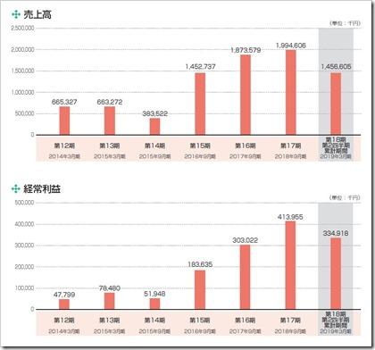 ピアズ(7066)IPO売上高及び経常利益