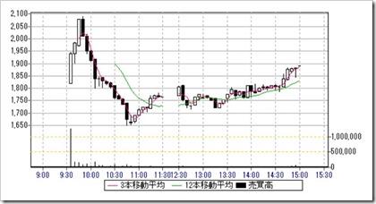 バルテス(4442)IPO日中足・5分足チャート2019.5.31