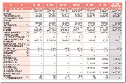 ピアズ(7066)IPO経営指標